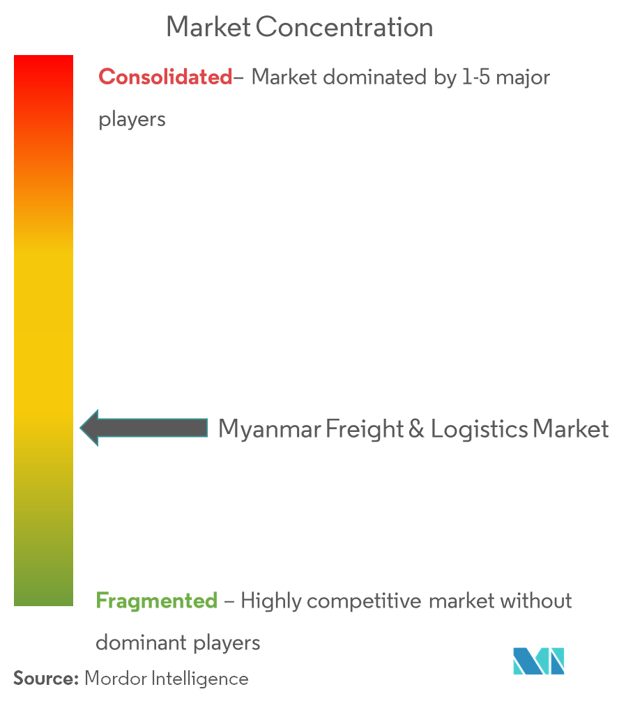 Myanmar Freight and Logistics Market | Growth, Trends, and Forecast