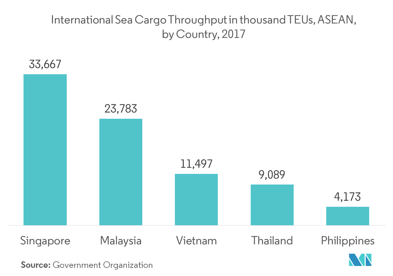 ASEAN Freight Forwarding Market | Growth, Trends, and