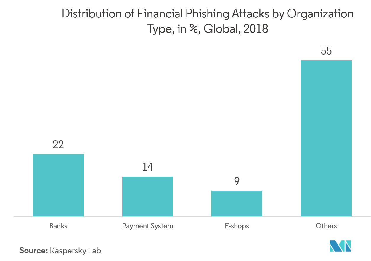 Cloud Security in Banking Market Key Trends