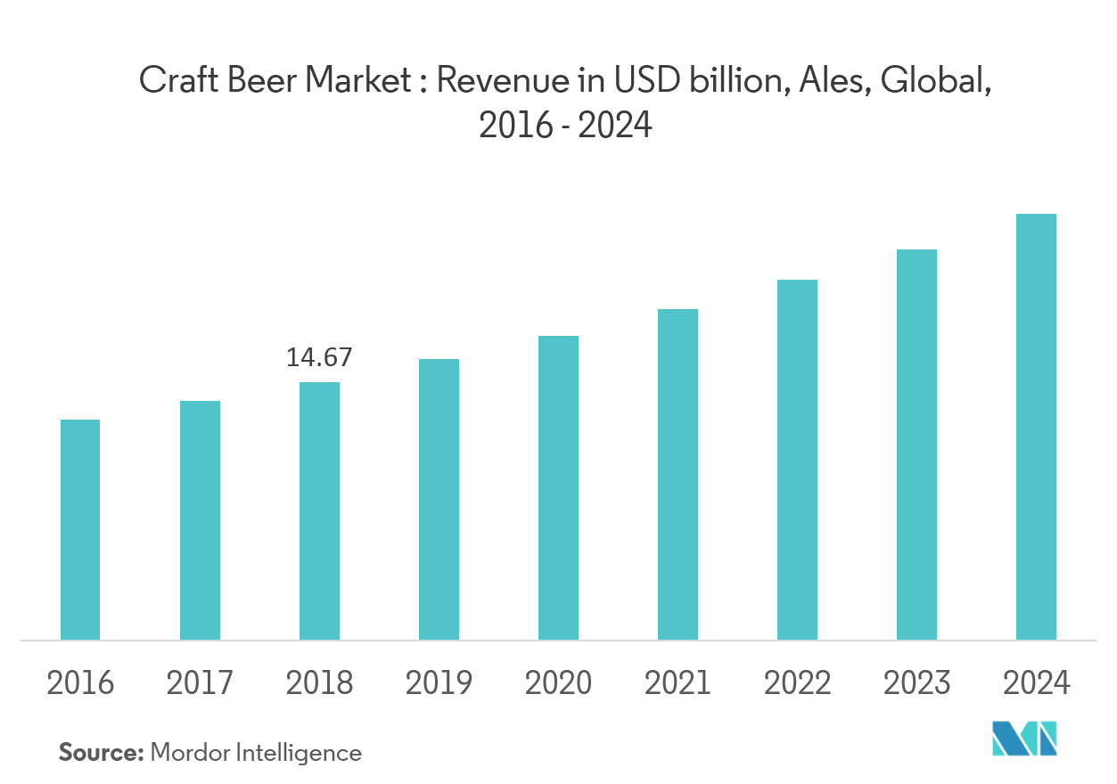 Craft Beer | Growth Trends | Forecast| (2019-2024)