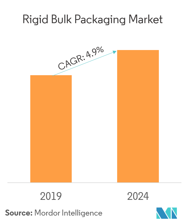 Rigid Bulk Packaging Market | Growth, Trends, and Forecast (2019 - 2024)
