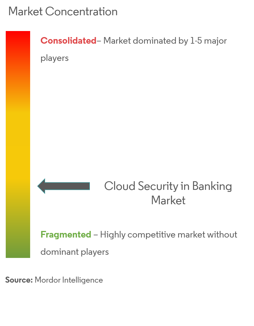 Cloud Security in Banking Market Analysis