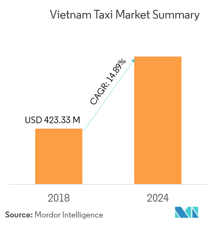 Vietnam Taxi Market - Growth, Trends, and Forecast (2019 – 2024)