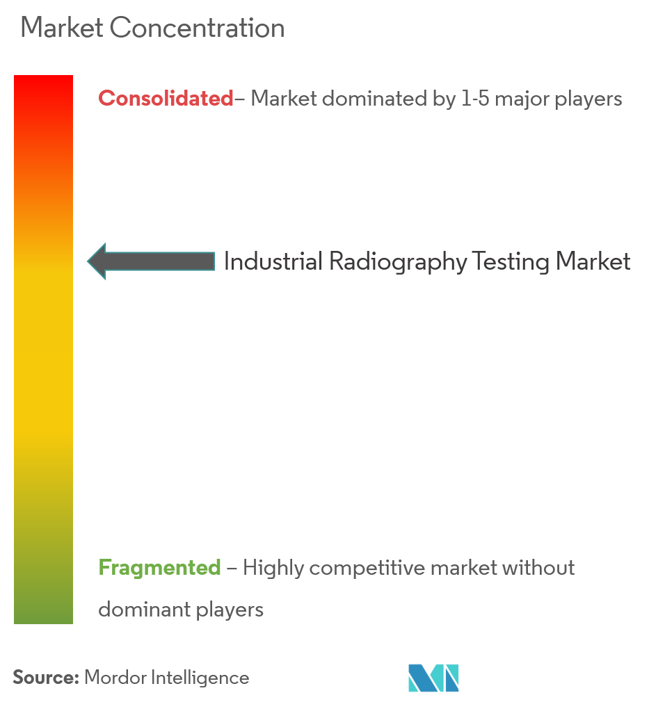 industrial radiography testing market