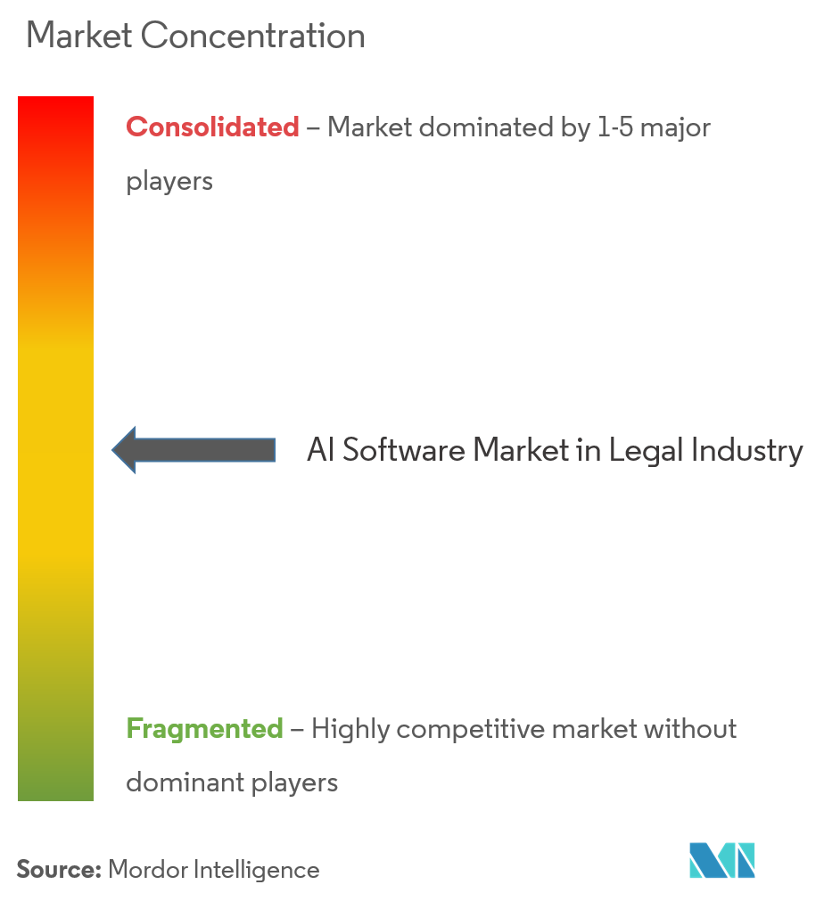 ai software market in legal industry