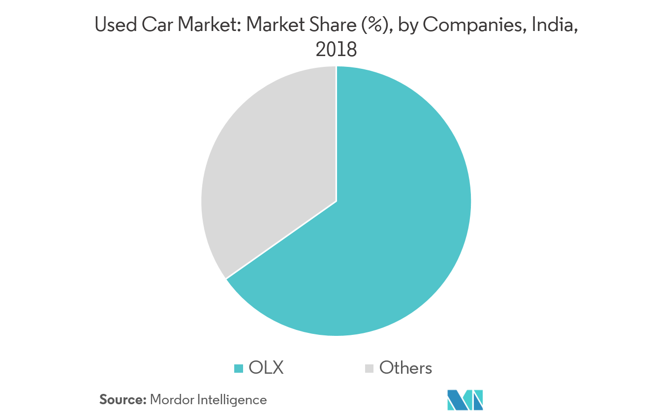 India Used Car Market - Market Share