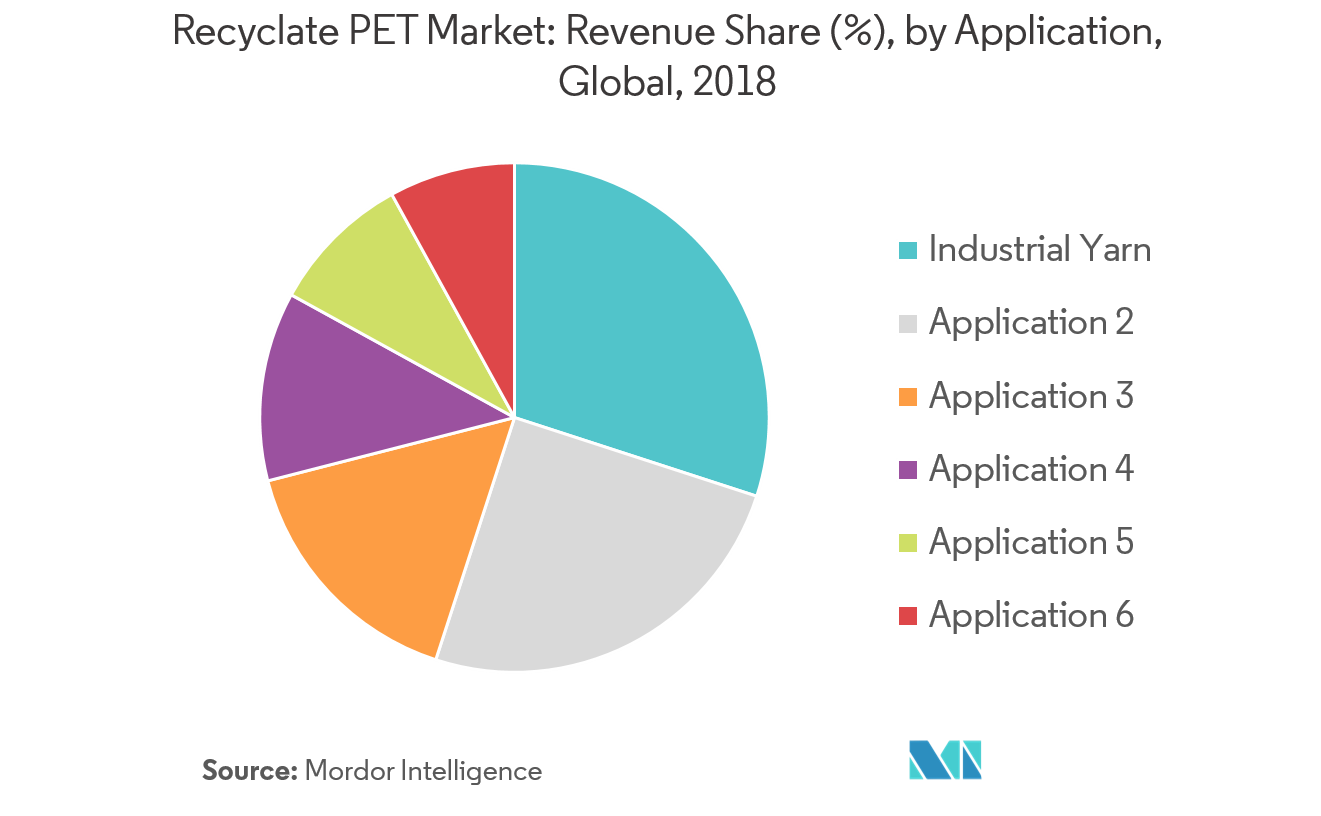 Recyclate PET Market - Segmentation