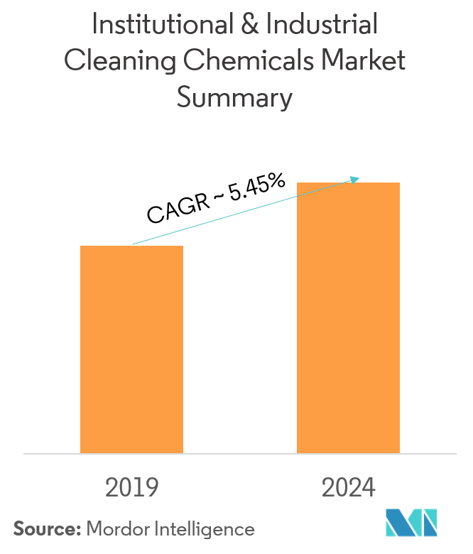 Industrial & Institutional Cleaning Chemicals Market
