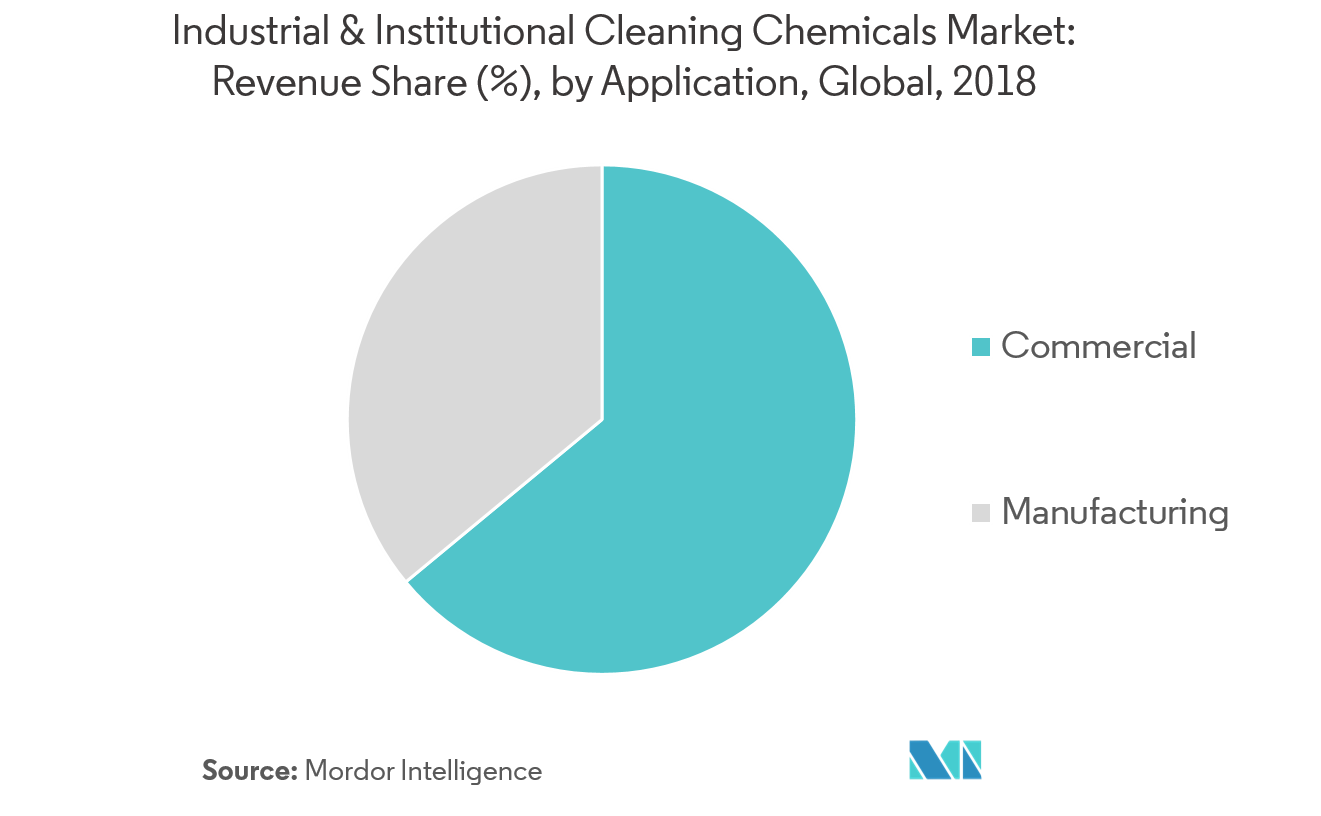 Industrial & Institutional Cleaning Chemicals Market - Segmentation