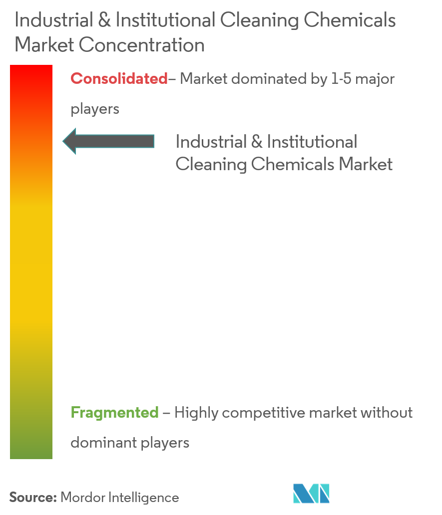 Industrial & Institutional Cleaning Chemicals Market - Market Concentration