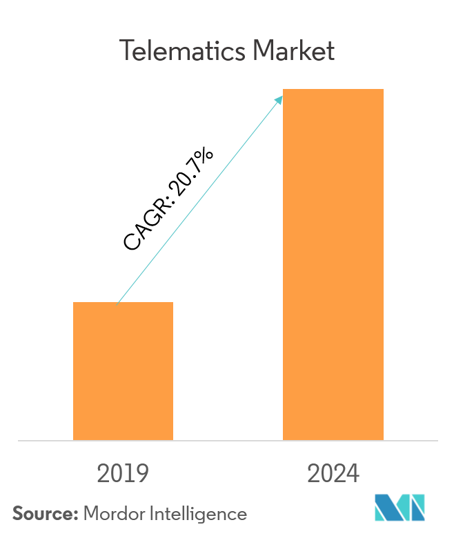 Telematics Market | Growth, Trends, and Forecast (2019 - 2024)