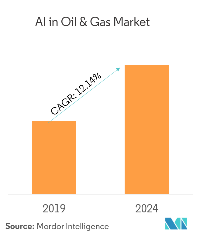 ai in poil and gas market sumnmary