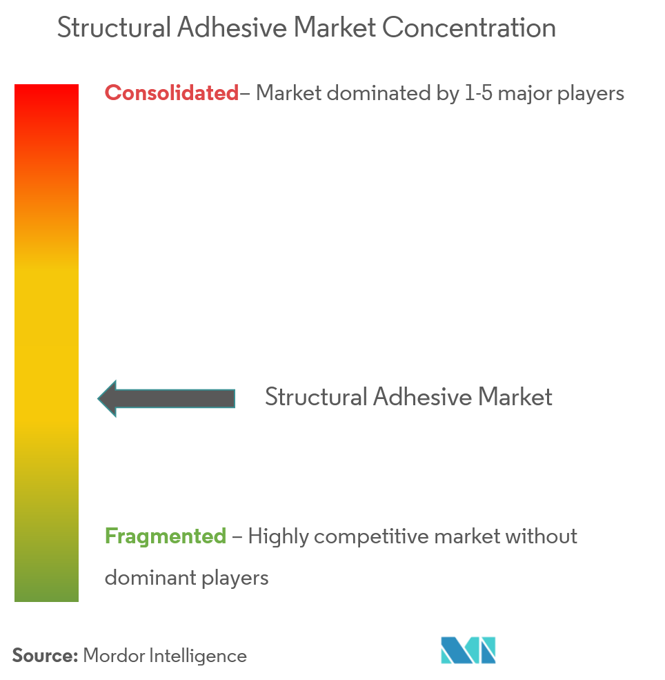 Market Concentration - Structural Adhesive
