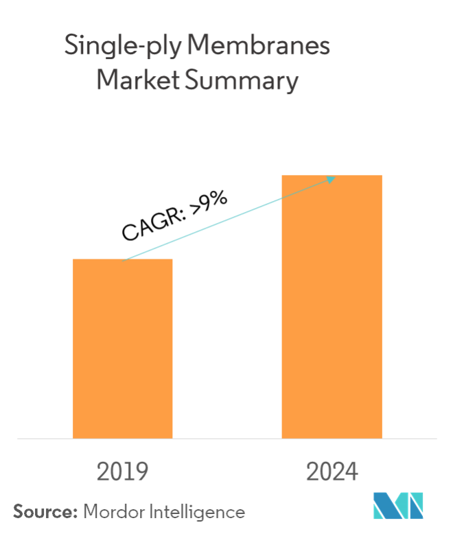 Single-ply Membranes Market | Growth, Trends, and Forecast (2019 - 2024)