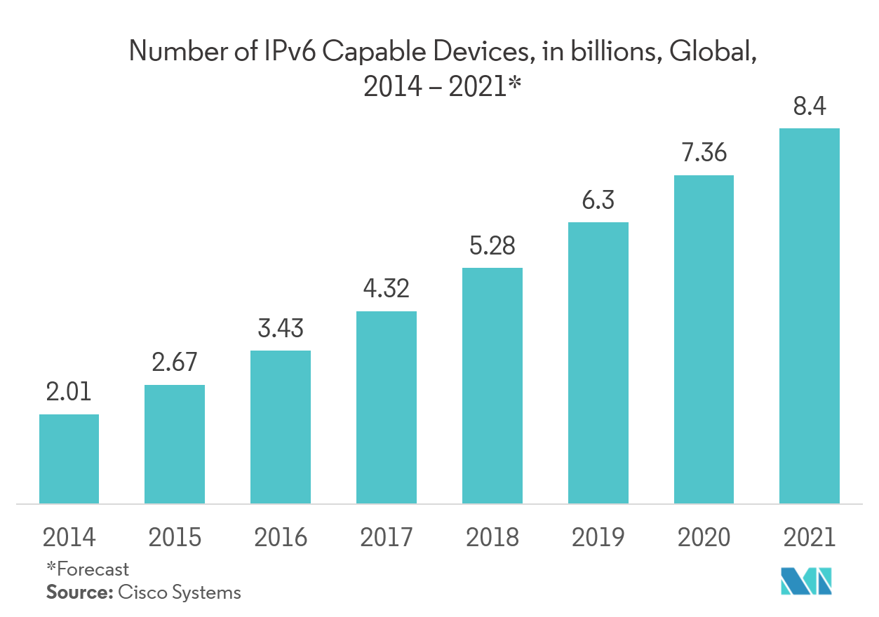 DDI (DNS, DHCP, and IPAM) Solutions Market Latest Trends