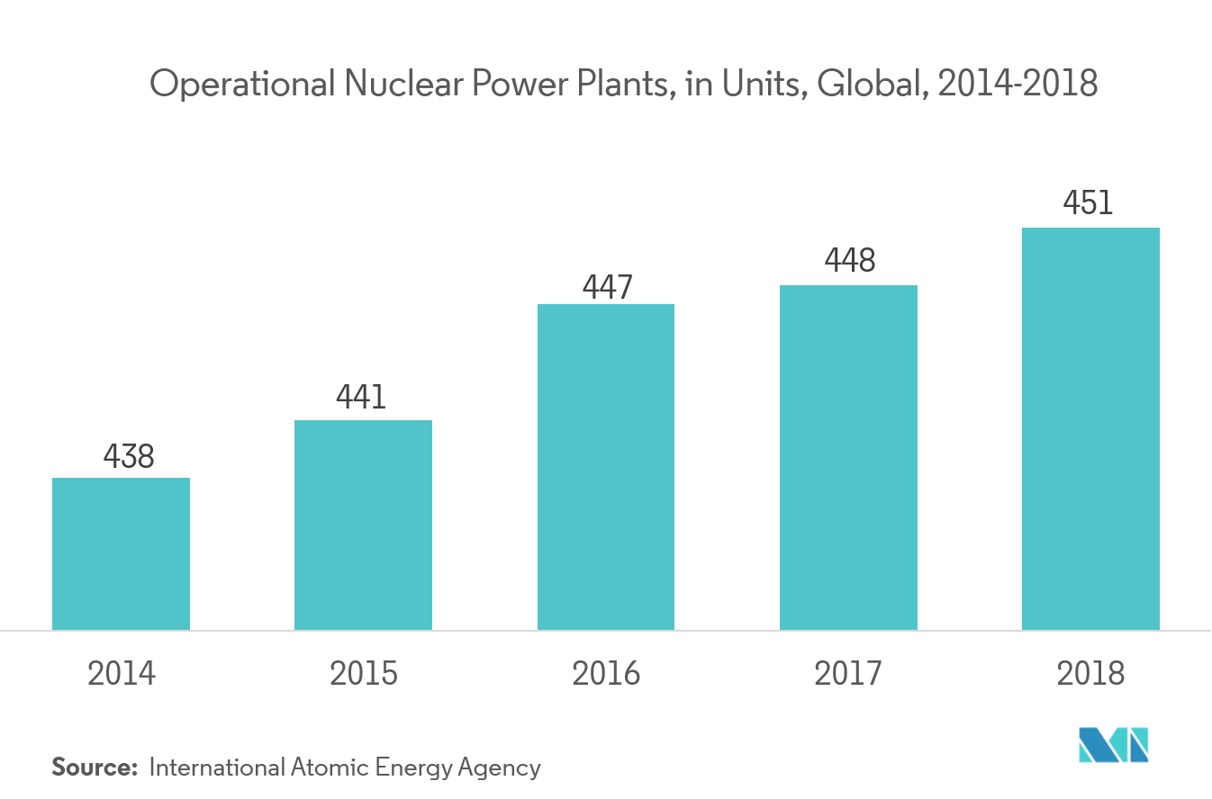 Operational Nuclear Power Plants