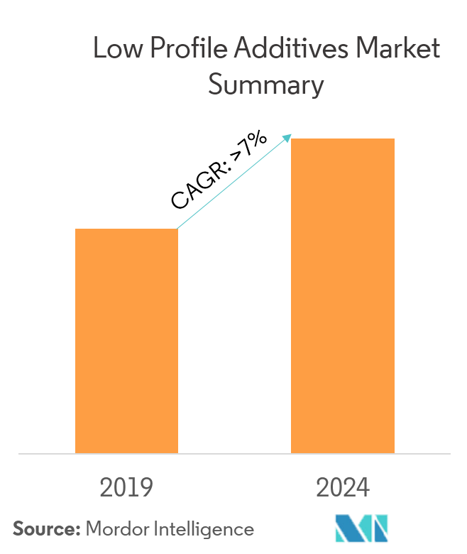 Low Profile Additives Market - Market Summary