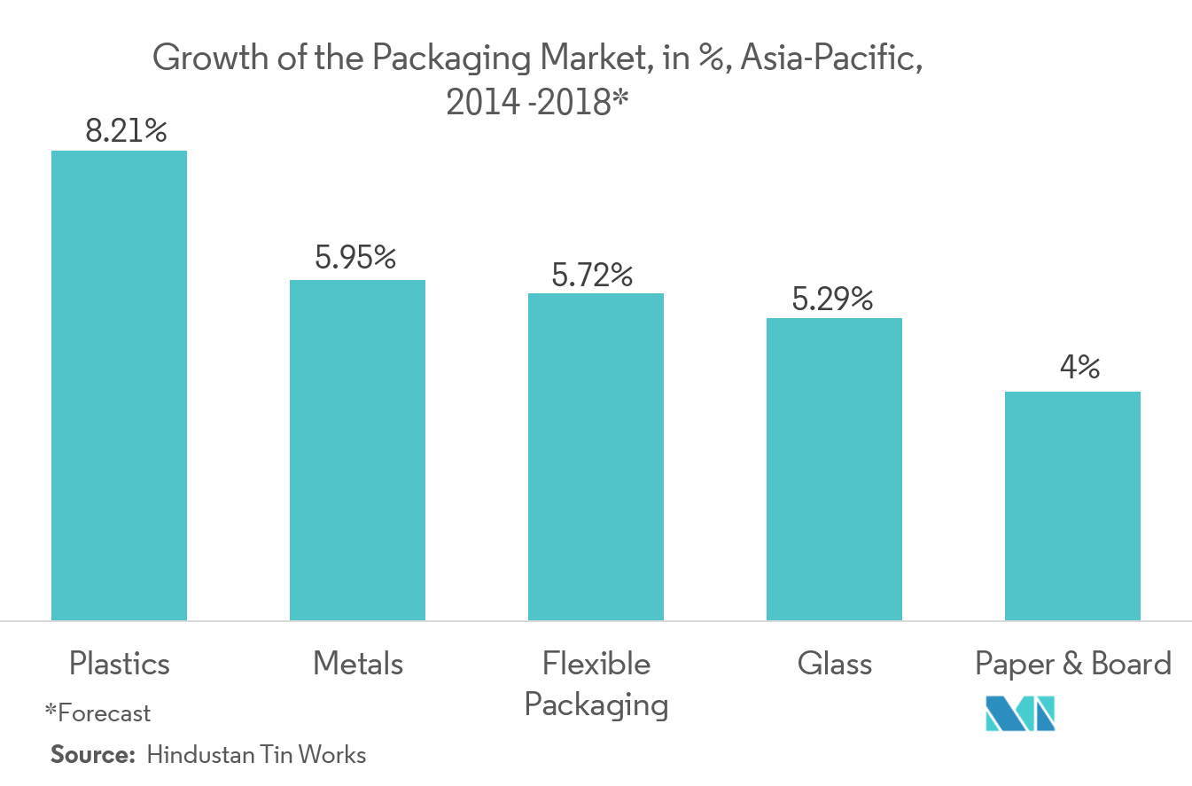 growth of the packaging market