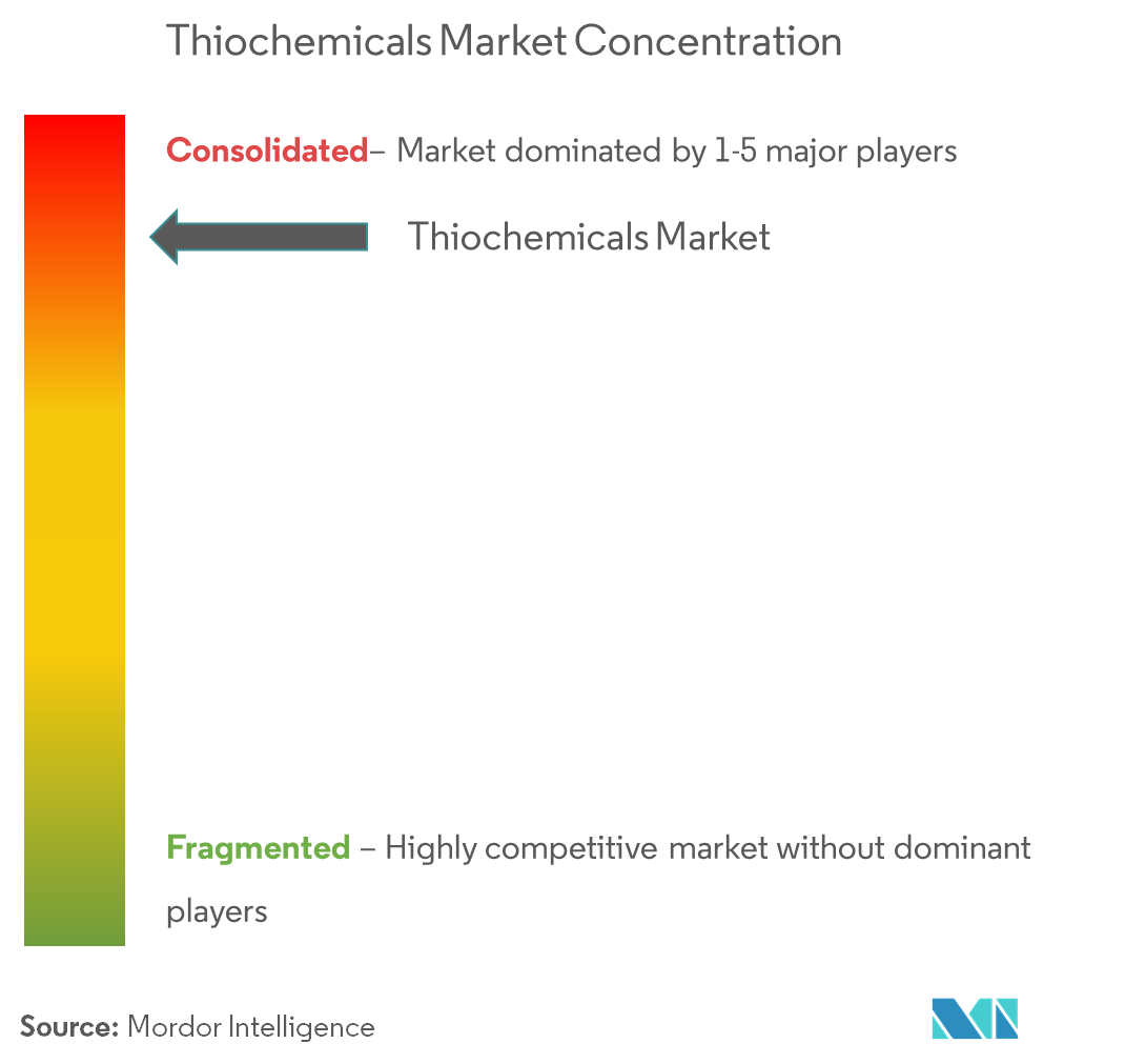 Thiochemicals Market | Growth, Trends, and Forecasts (2019