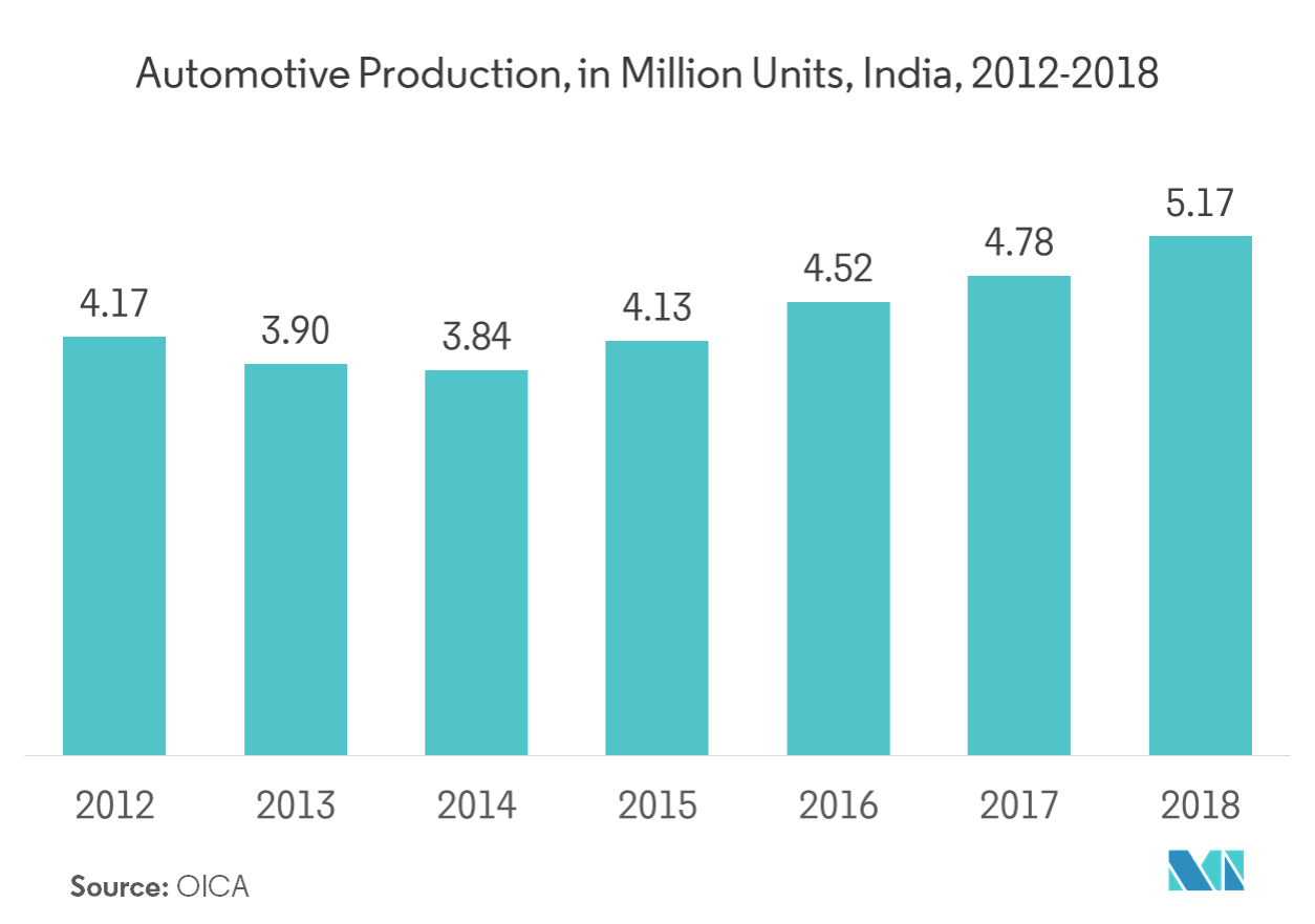 India Lubricants Market | Growth, Trends, and Forecasts (2019 - 2024)