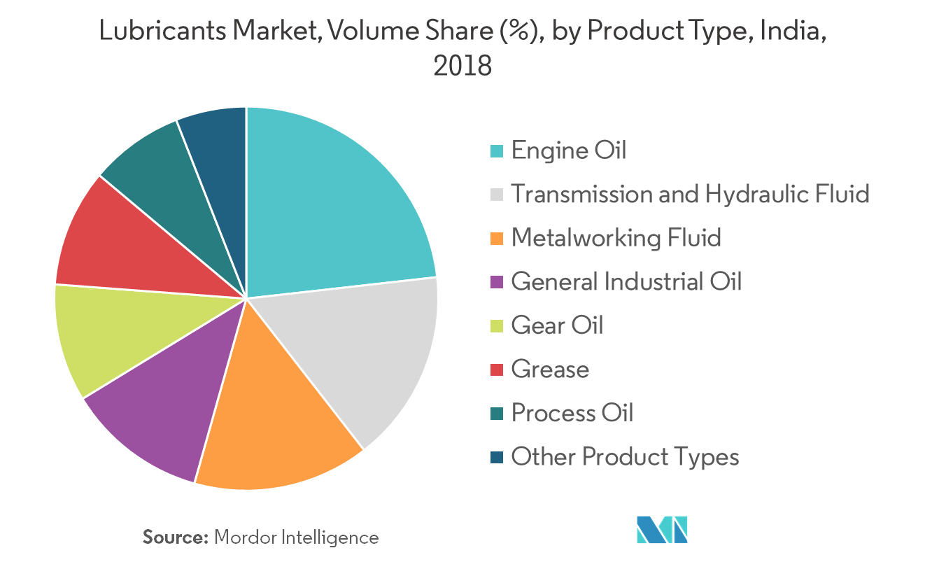 India Lubricants Market | Growth, Trends, and Forecasts