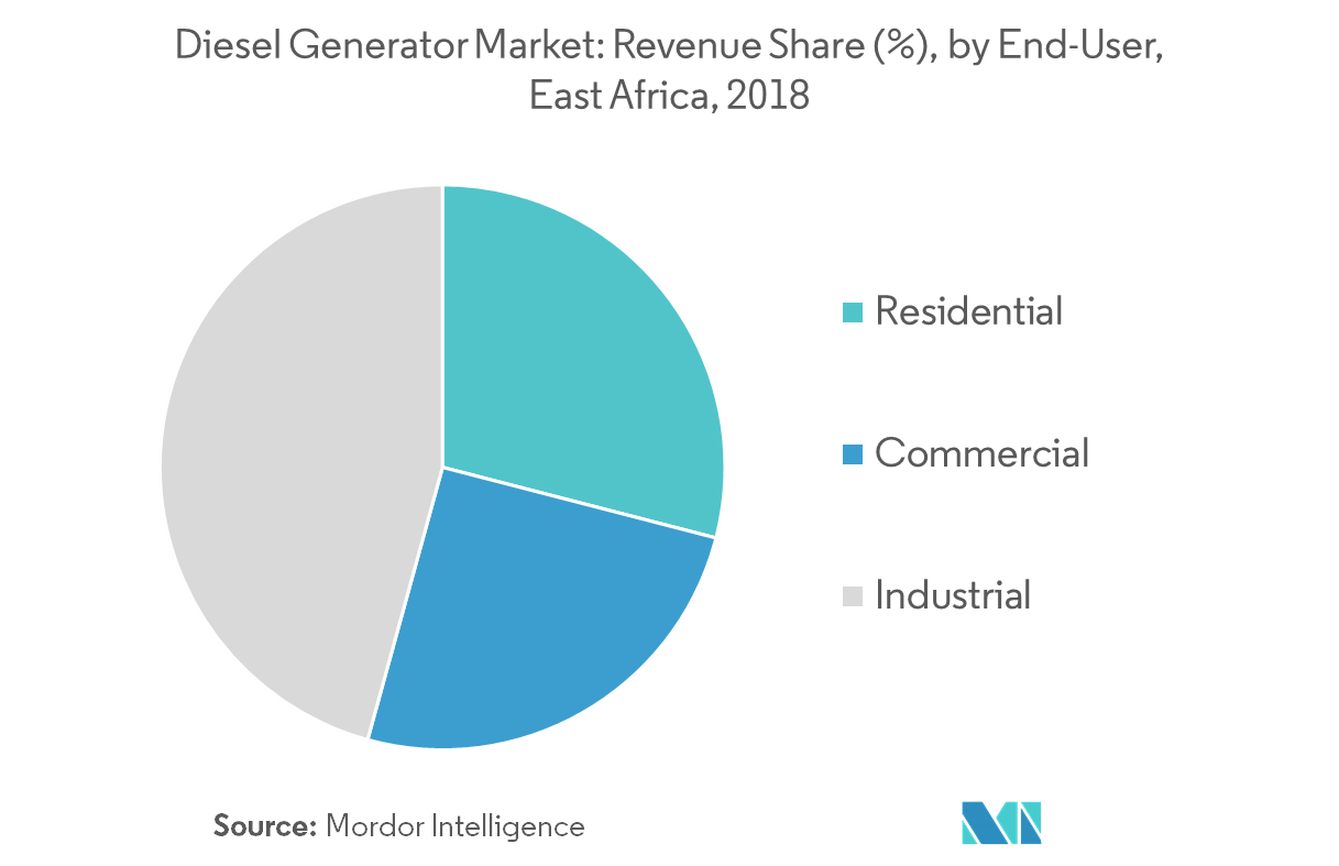 East Africa Diesel Generator Market | Growth, Trends, and Forecast