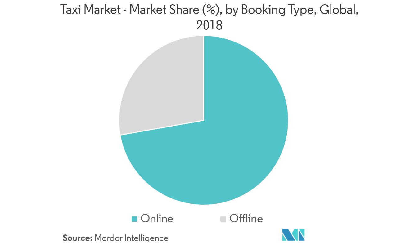 Taxi Market | Growth, Statistics, Industry Forecast 2019-2024