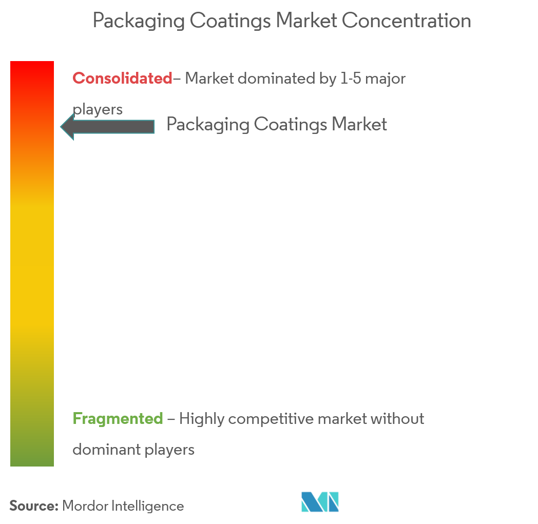 Packaging Coatings - Market Concentration