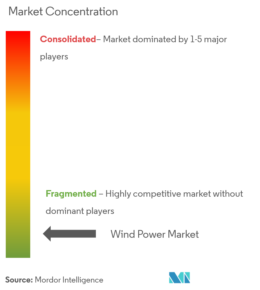 Wind Power Market Concentration