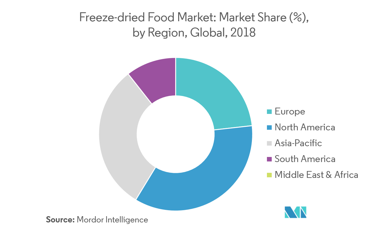 Global Ready to Eat Food Market | Growth | Trends | Industry