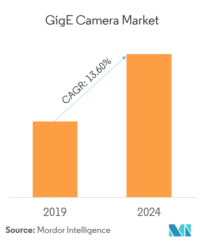 GigE Camera Market   Growth, Trends, and Forecast (2019 - 2024)