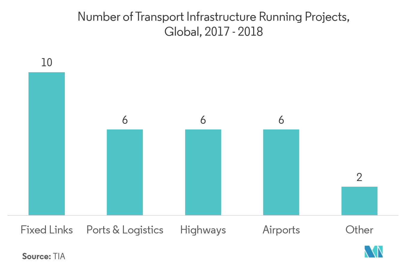 Number of transport infrastructure projects worldwide in 2017-2018