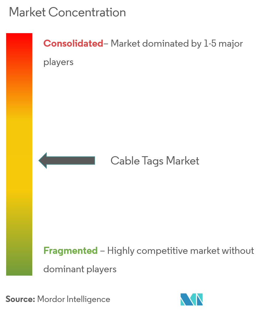 cable tag market