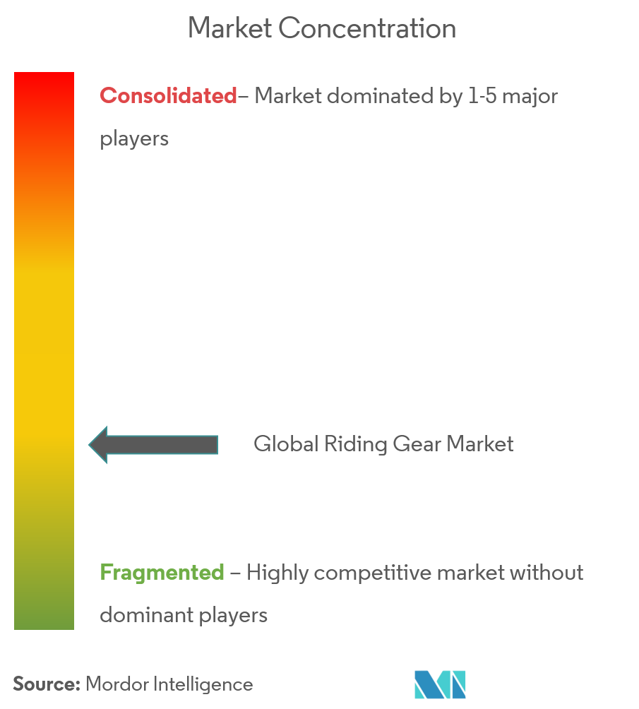 riding gear market