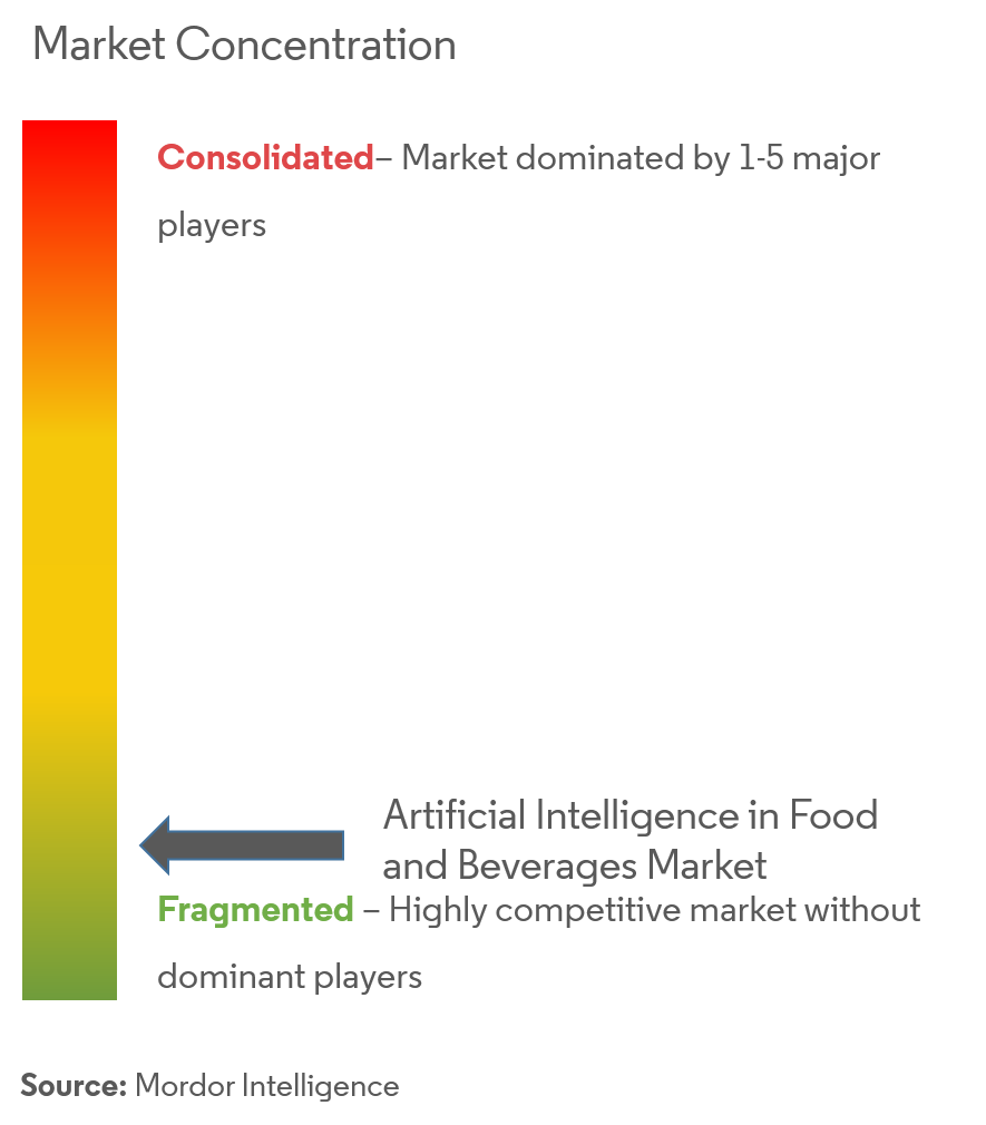 artificial intelligence in food and beverages market