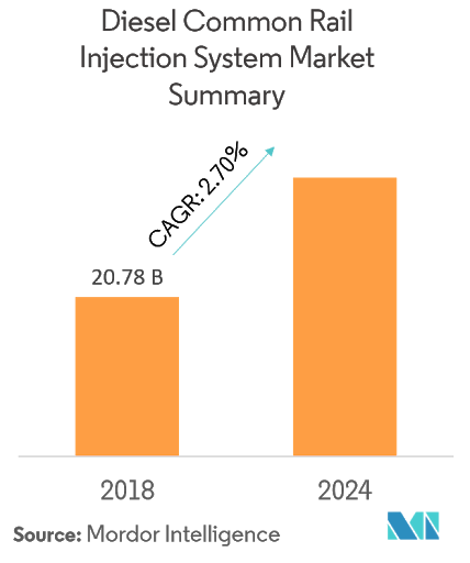 Diesel Common Rail Injection System Market | Growth