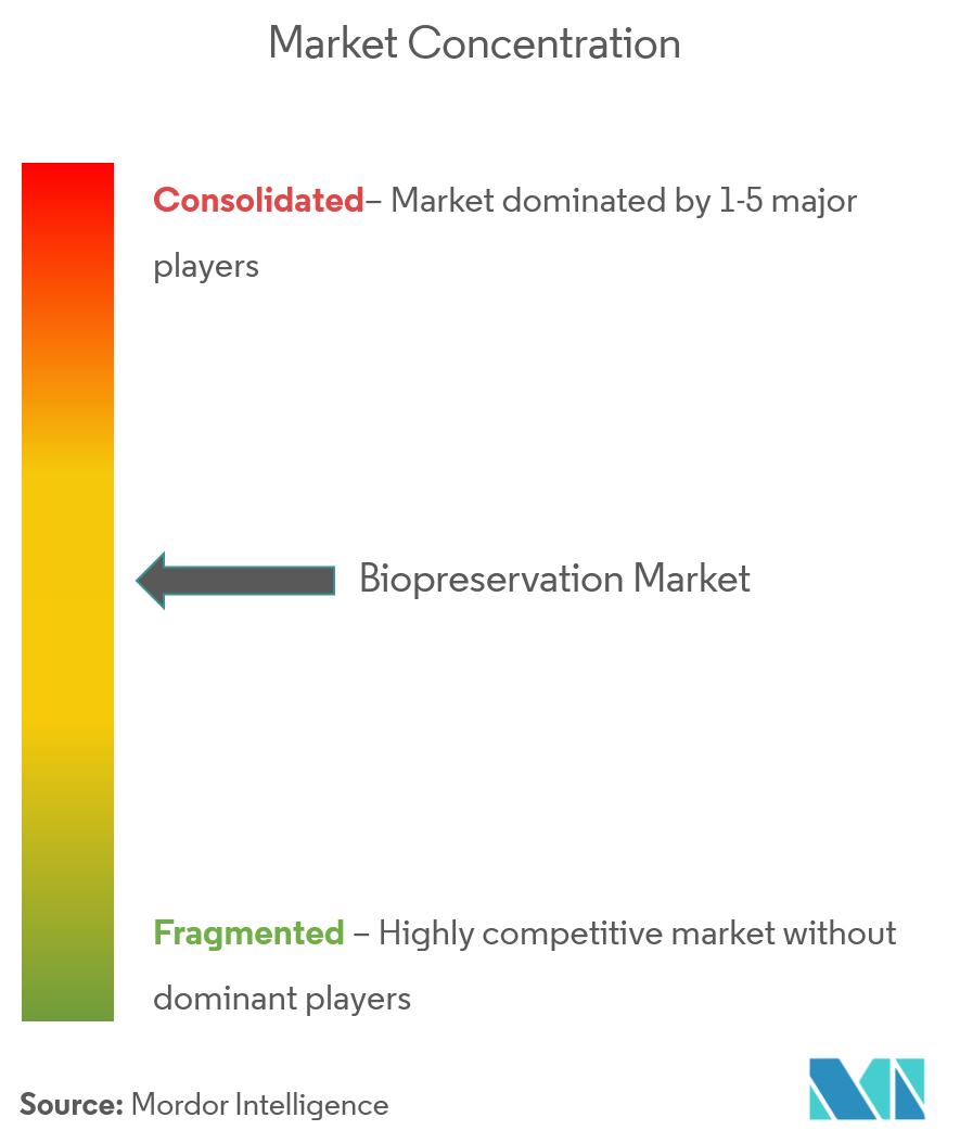 Biopreservation Market Concentration