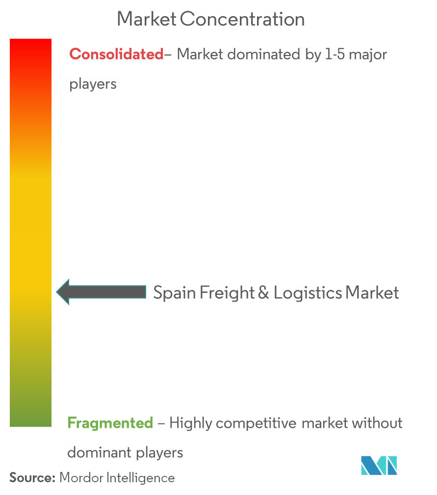 Spain Freight and Logistics Market | Growth, Trends, and