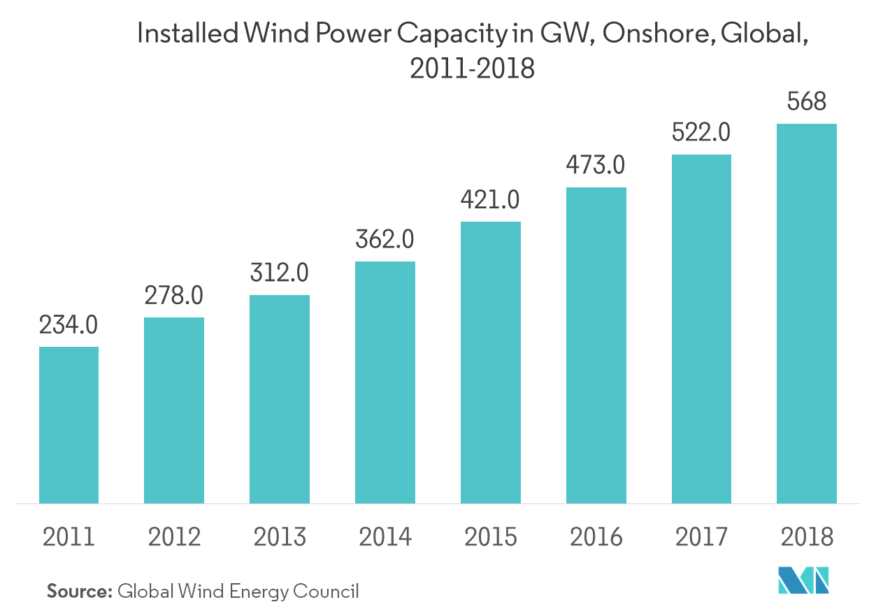 Wind Turbine Rotor Blade Market | Growth, Trends, and