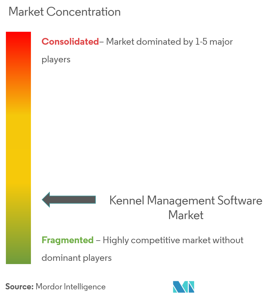 Kennel Management Software Market | Growth, Trends, and
