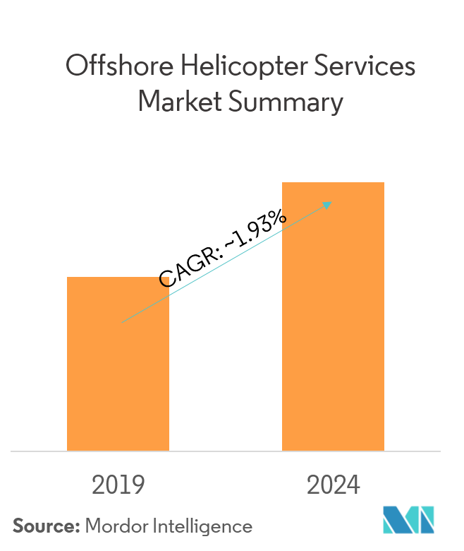 Offshore Helicopter Services Market Summary