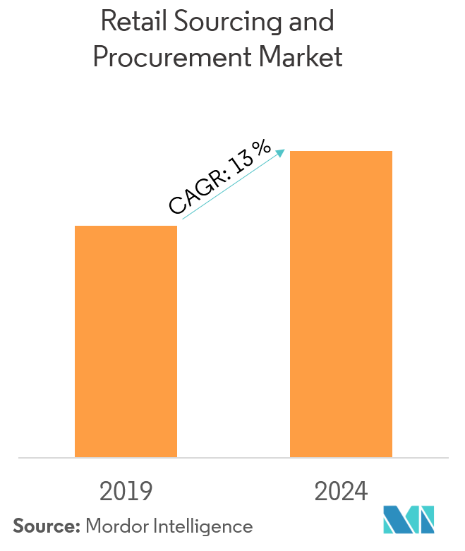 Retail Sourcing and Procurement Market Overview
