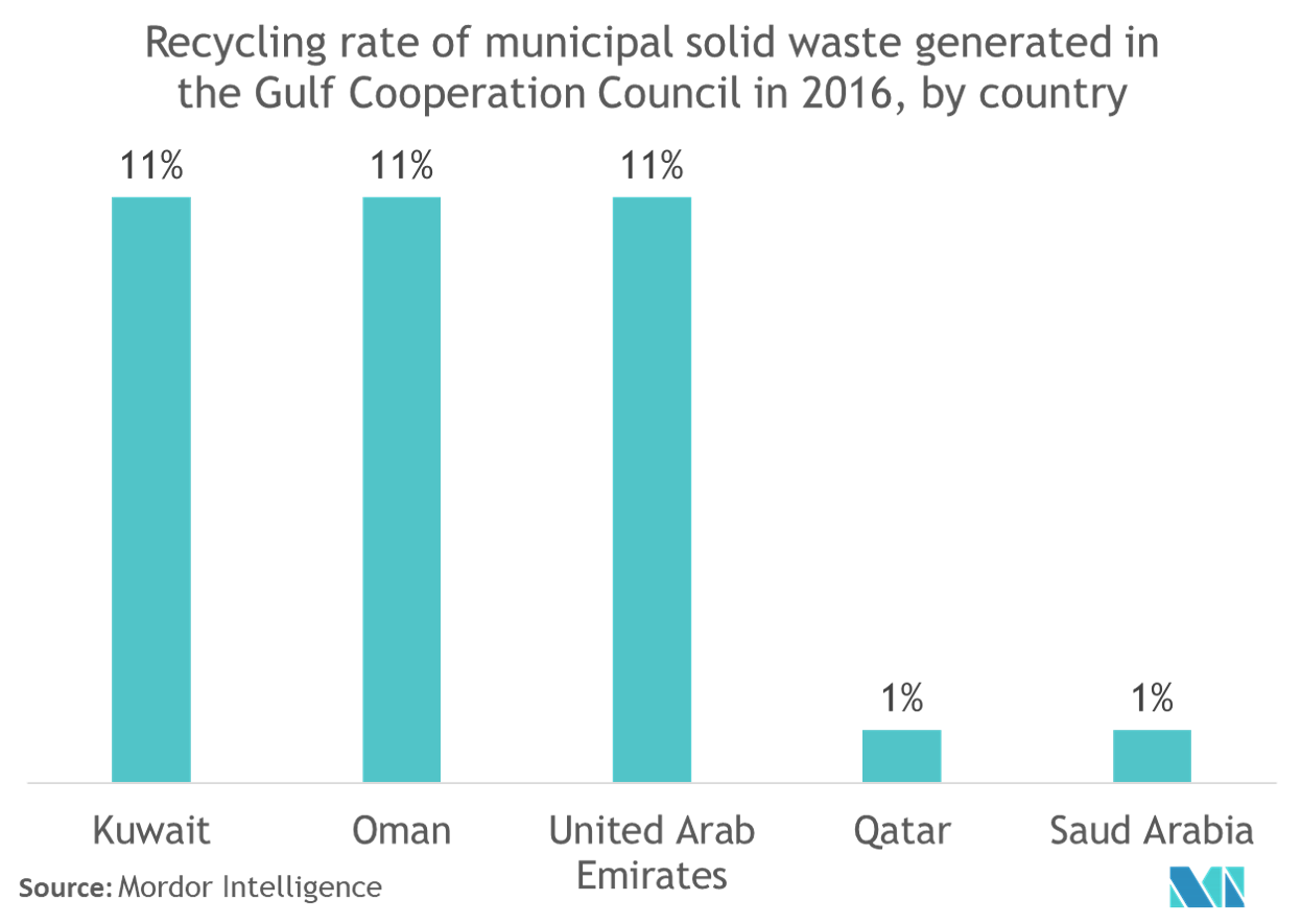 gulf cooperation council waste management market report