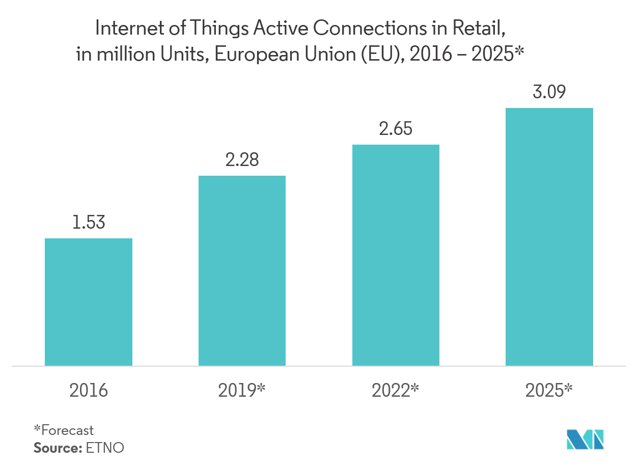 internet of things moving towards a smarter tomorrow market