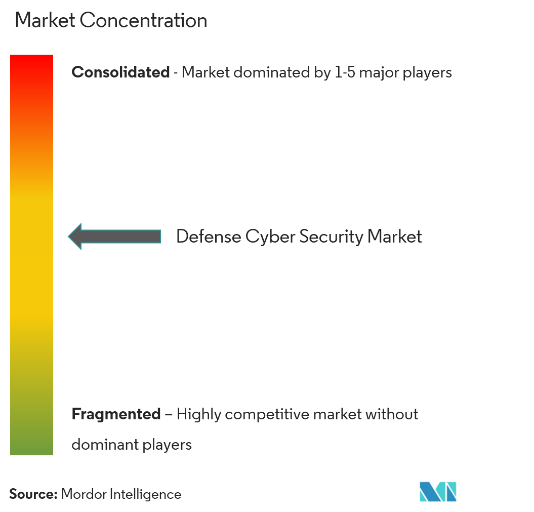 DefenseCyber Securitymarket3
