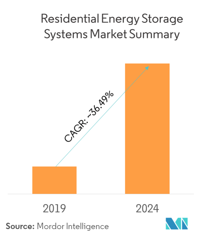Residential Energy Storage Systems Market - Market Summary