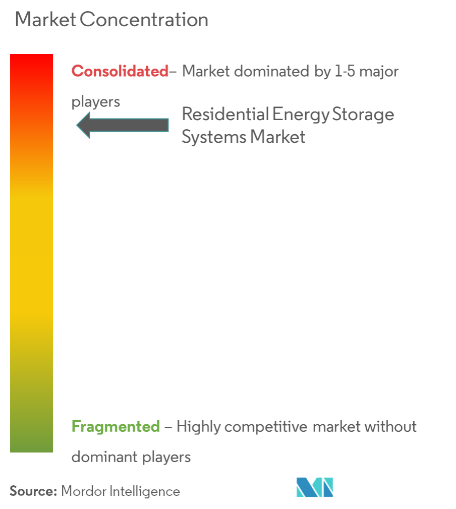 Residential Energy Storage Systems Market - Market Concentration