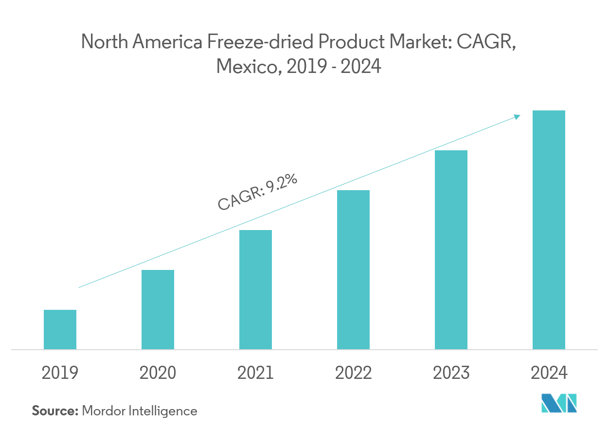North America Freeze-Dried Food Market | Growth | Trends