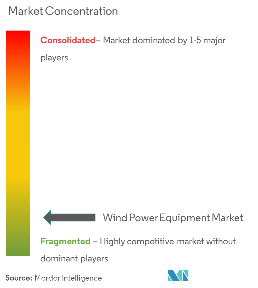 Wind Power Equipment Market - Market Concentration