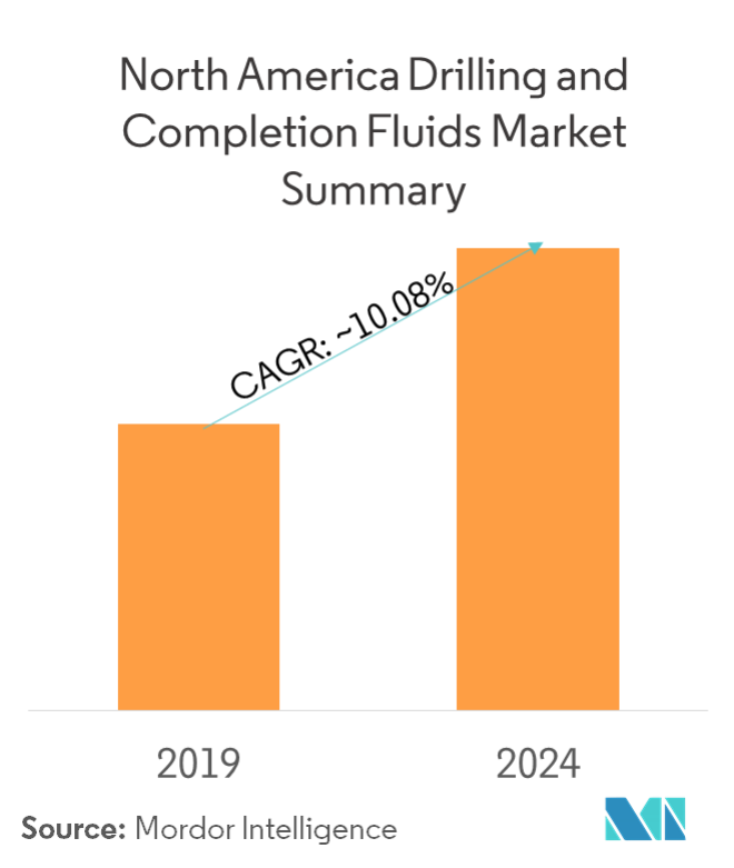 North America Drilling and Completion Fluids Market - Market Summary